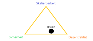Bitcoin blockchain explained easily trilemma