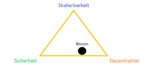 Bitcoin Trilemma