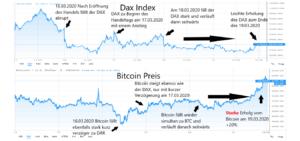 Bitcoin Vergleich Aktienmarkt DAX vs. BTC