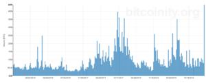 coinbase trading volume