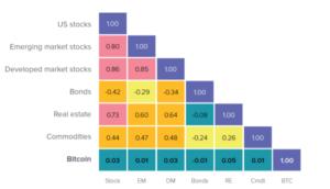 Bitcoin Korrelation mit traditionellen Märkten
