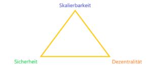 blockchain trilemma explained easily