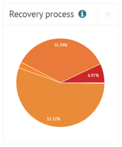 Bondora collection process and recovery process