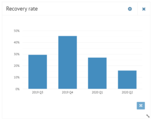 Bondora recovery rate explained crypto-invest.io