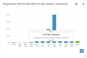Bondora top 100 Investor