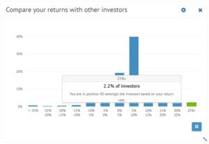 Bondora Top Investor