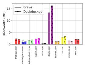 Brave Browser Vergleich der Mobilfunkdaten