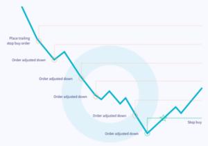 trailing stop buy cryptohopper einstellungen