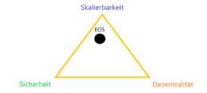 EOS Blockchain easily explained trilemma