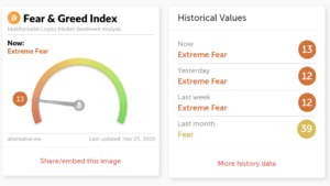 Fear and greed index crypto market