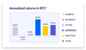 OSOM Finance return