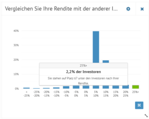 Top Investor Bondora